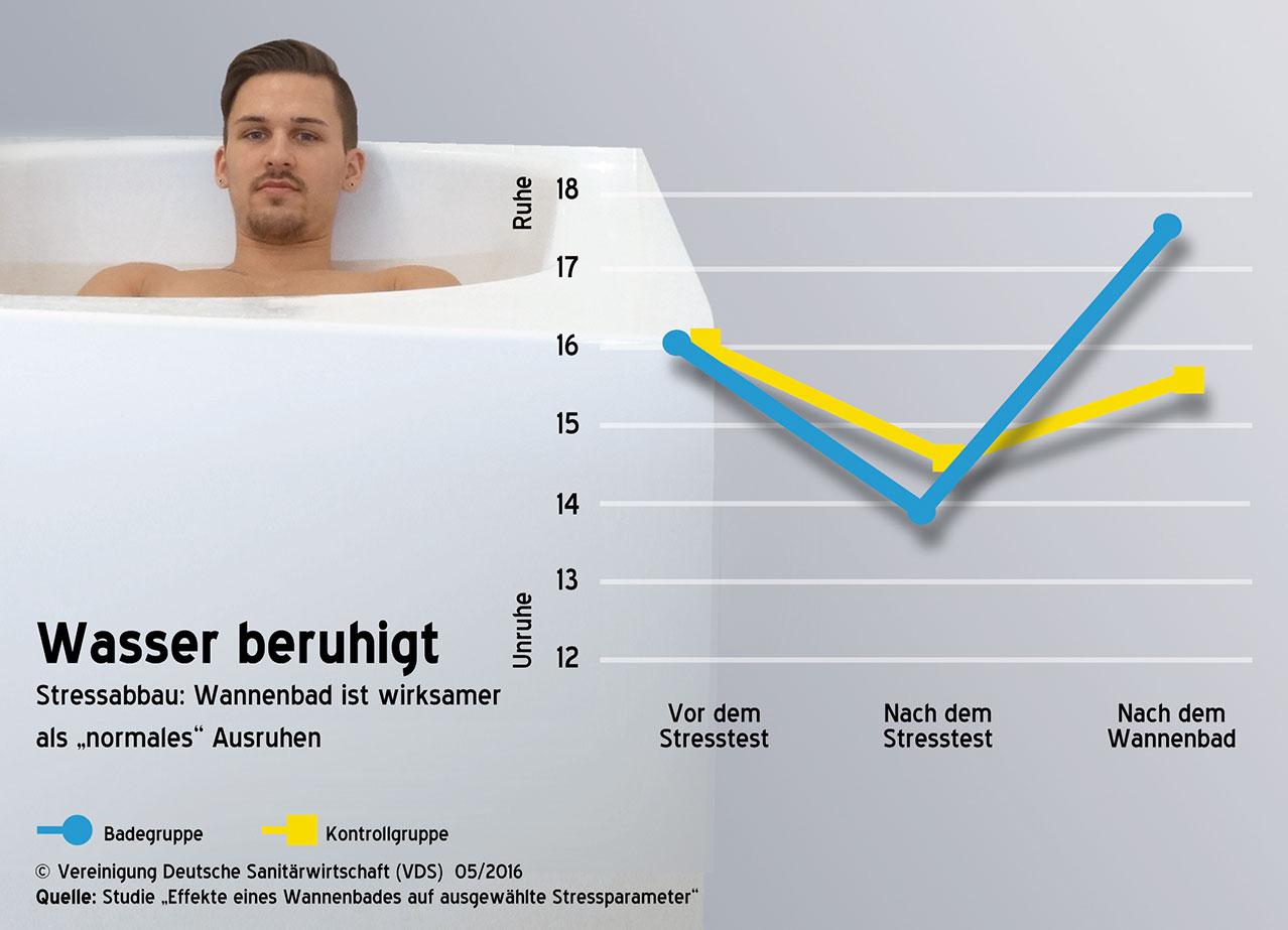 """Neuer Bad-Ratgeber """"Für Herz und Seele"""""""