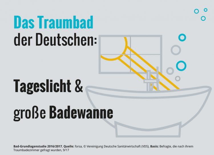 Die Deutschen und Ihre Bäder